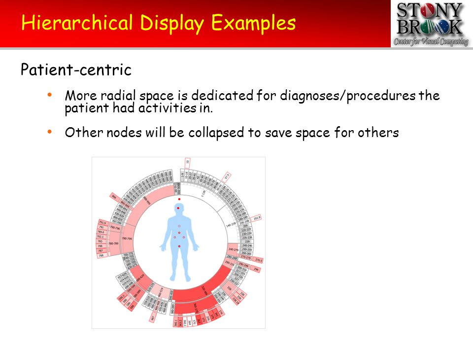 Hierarchical Display Examples