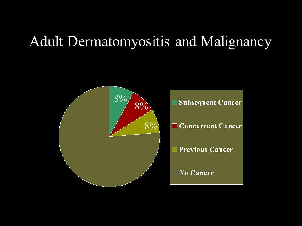 Adult Dermatomyositis and Malignancy