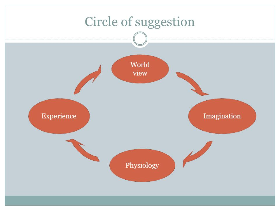 Circle of suggestion World view Experience Imagination Physiology