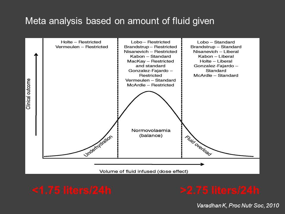 Meta analysis based on amount of fluid given