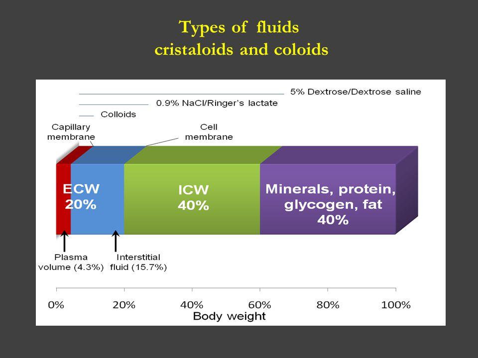 Types of fluids cristaloids and coloids
