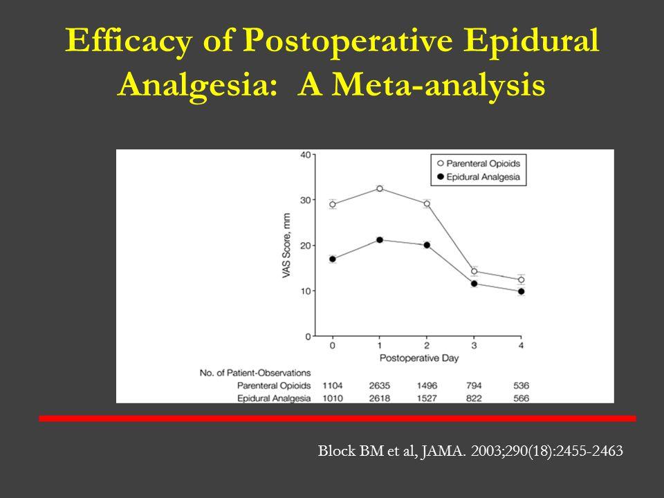 Efficacy of Postoperative Epidural Analgesia: A Meta-analysis