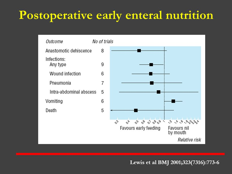 Postoperative early enteral nutrition