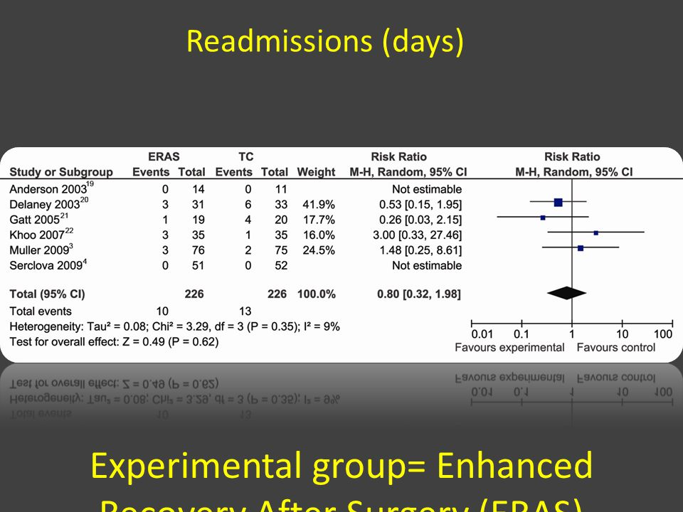 Experimental group= Enhanced Recovery After Surgery (ERAS)