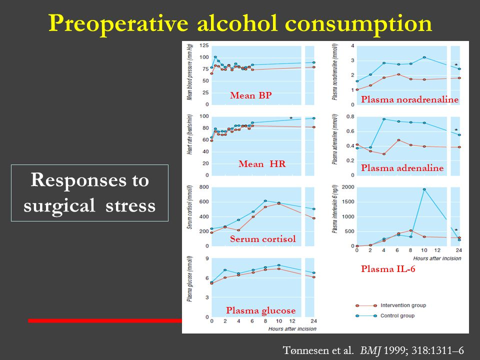 Preoperative alcohol consumption