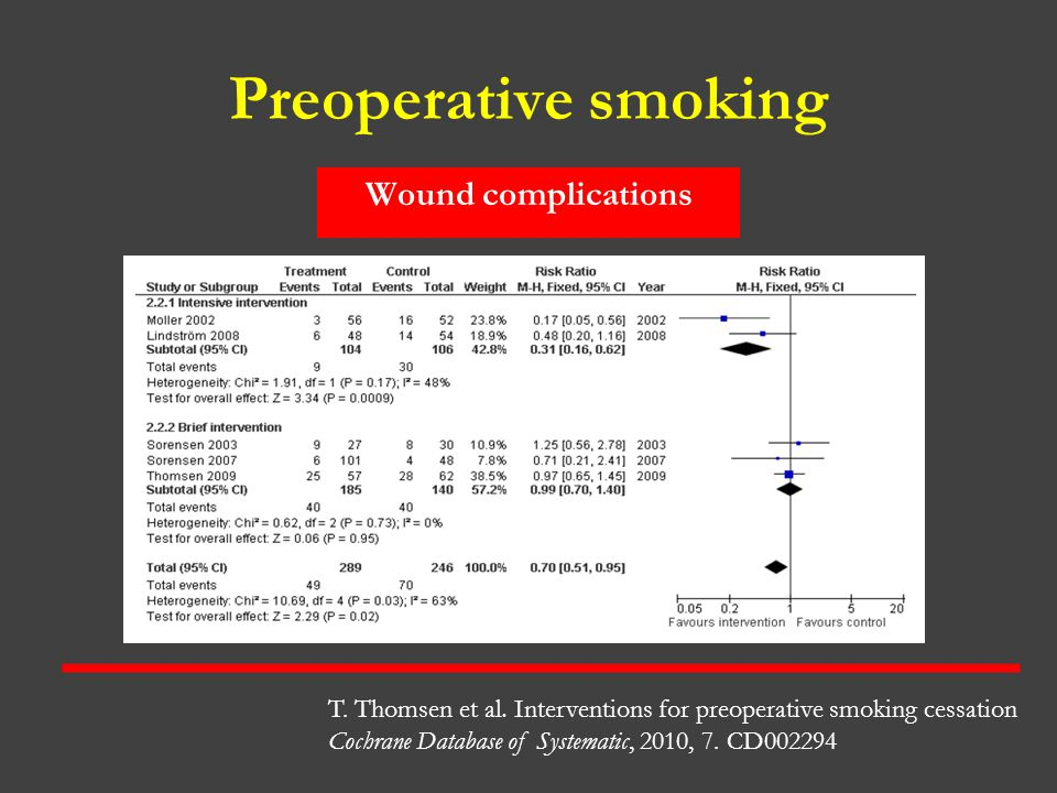 Preoperative smoking Wound complications