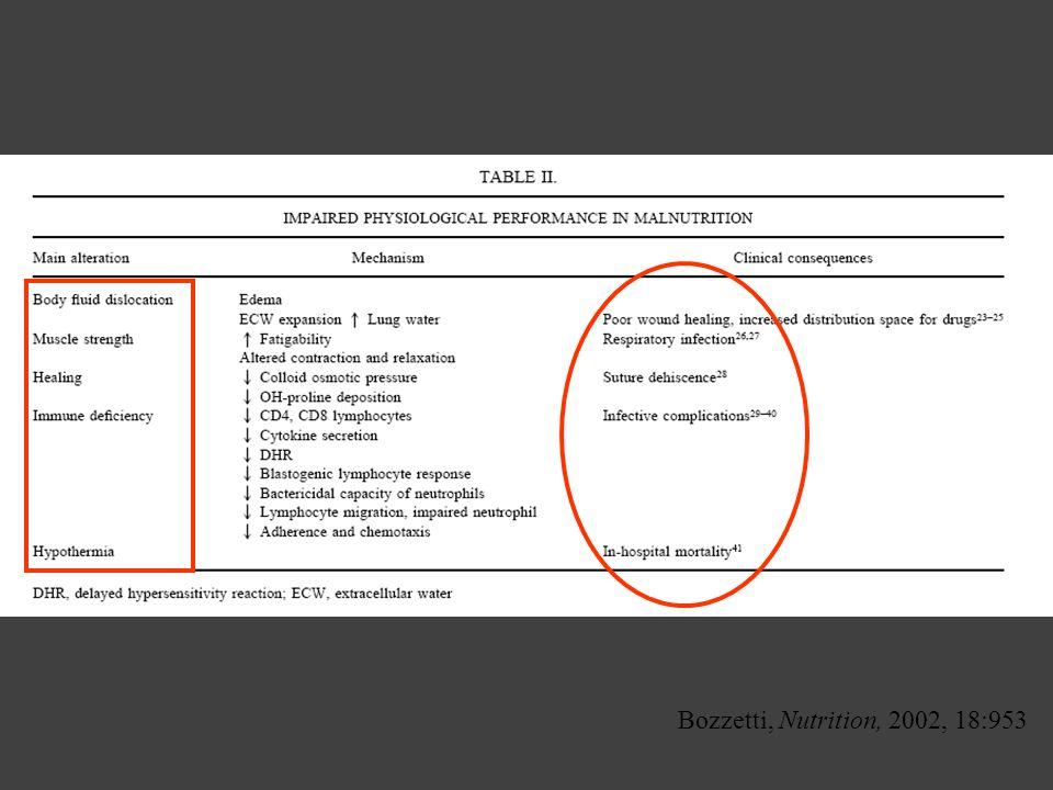 Bozzetti, Nutrition, 2002, 18:953