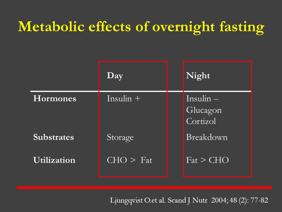 Metabolic effects of overnight fasting