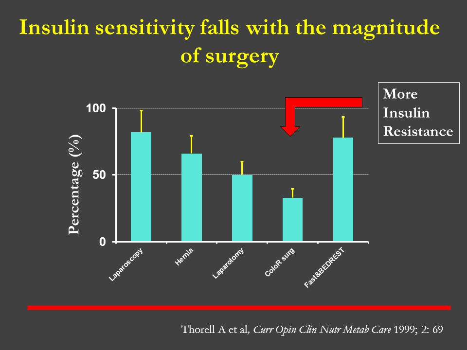 Insulin sensitivity falls with the magnitude of surgery