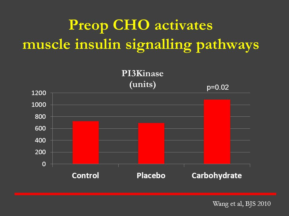 Preop CHO activates muscle insulin signalling pathways