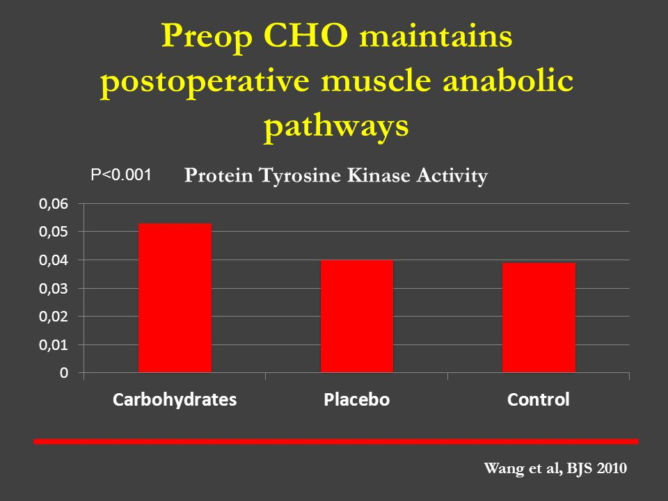 Preop CHO maintains postoperative muscle anabolic pathways