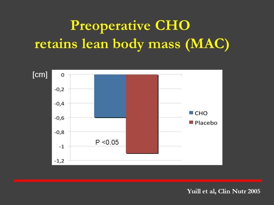 Preoperative CHO retains lean body mass (MAC)