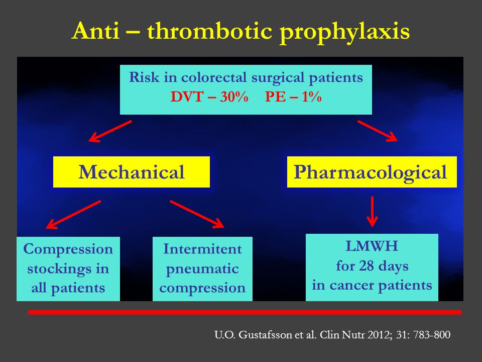 Anti – thrombotic prophylaxis