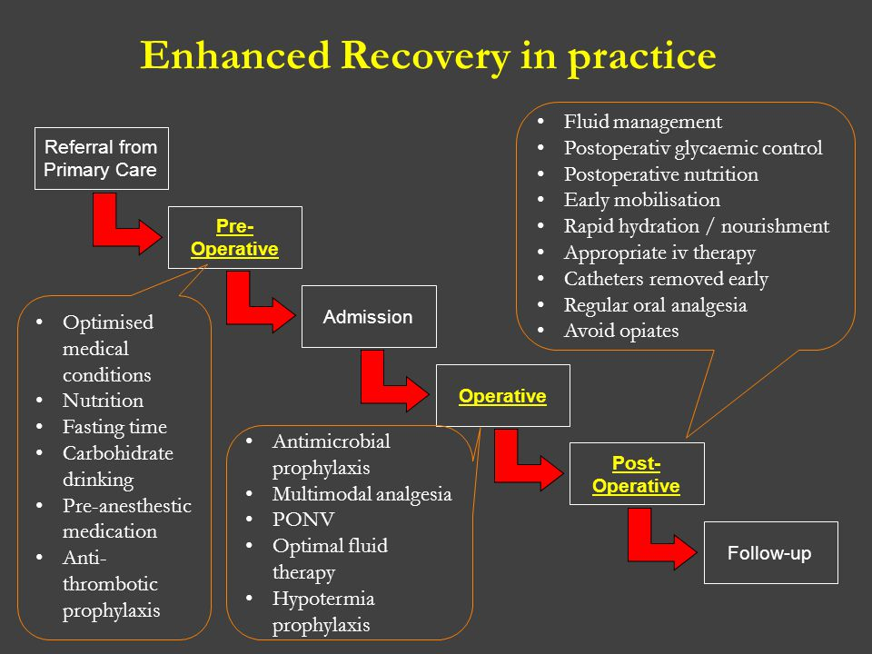 Enhanced Recovery in practice