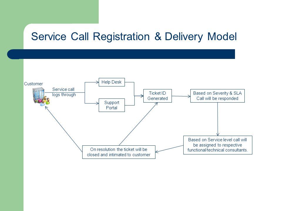 Service Call Registration & Delivery Model