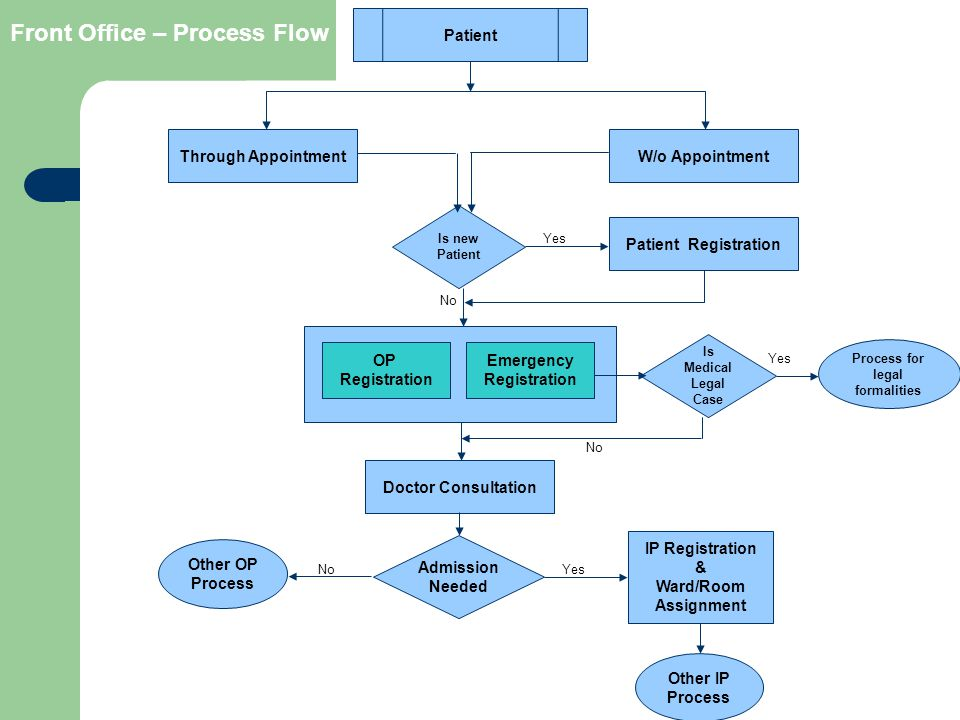 Emergency Registration Process for legal formalities