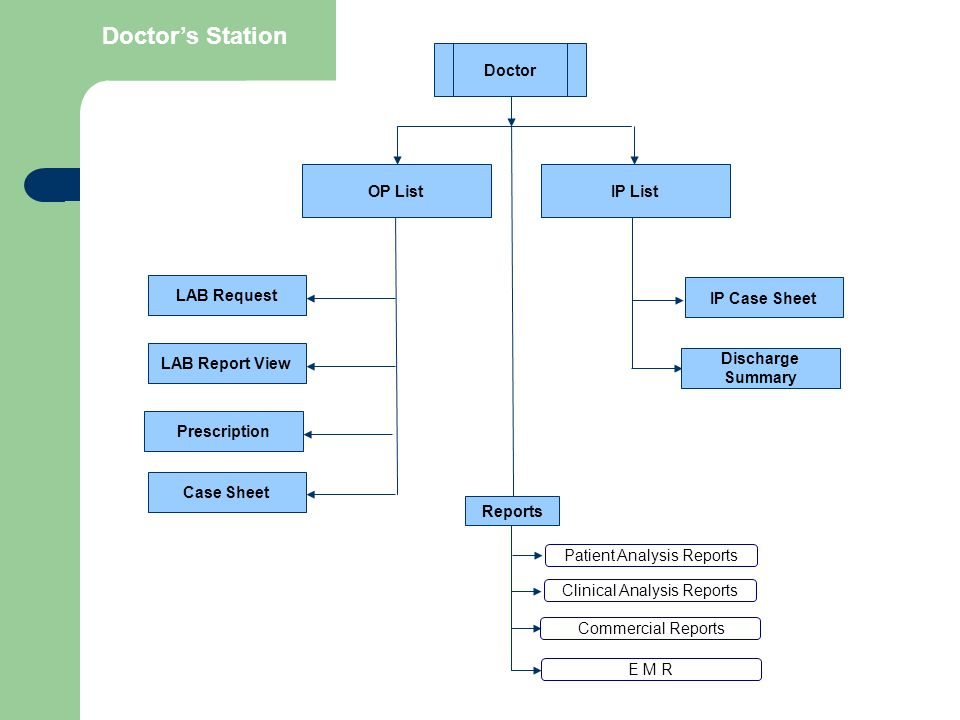 Doctor's Station Doctor OP List IP List LAB Request LAB Report View