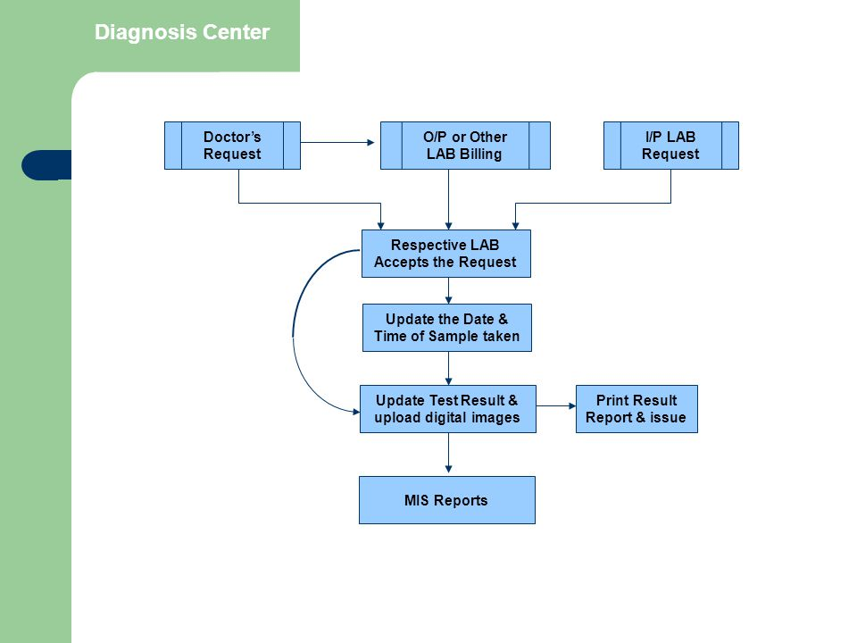 Diagnosis Center Respective LAB Accepts the Request Doctor's Request