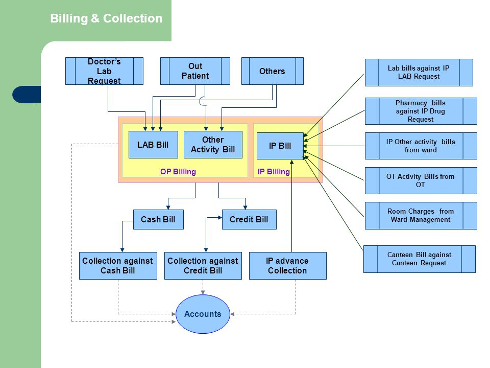 Billing & Collection Doctor's Lab Request