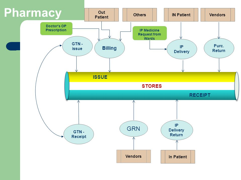 Doctor's OP Prescription IP Medicine Request from Wards