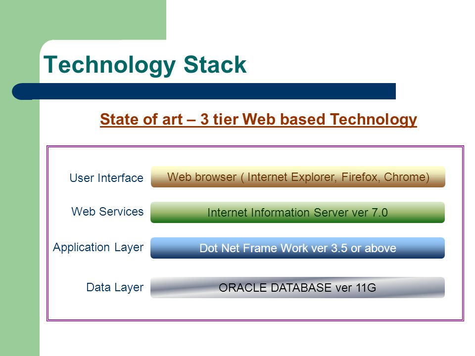 Technology Stack State of art – 3 tier Web based Technology