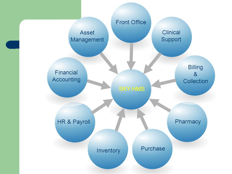 Front Office Asset Management. Clinical Support. Billing & Collection. Financial Accounting. SKY-HMS.