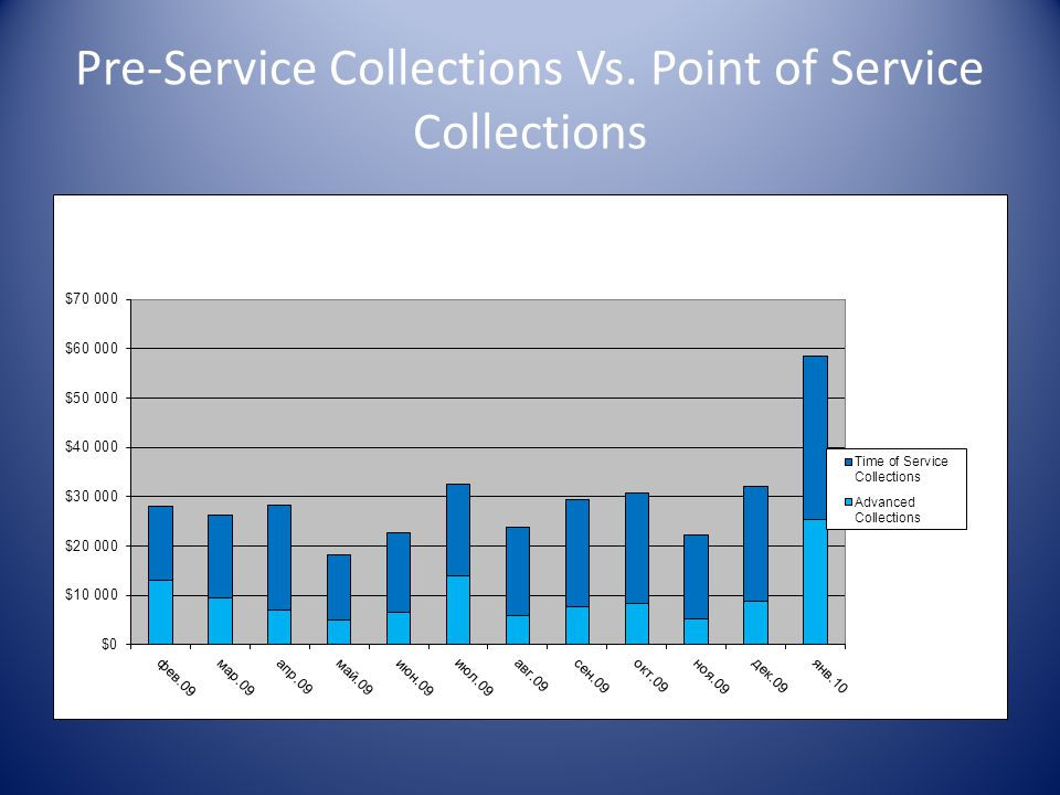 Pre-Service Collections Vs. Point of Service Collections