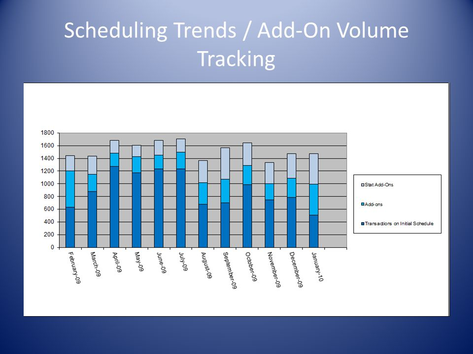 Scheduling Trends / Add-On Volume Tracking