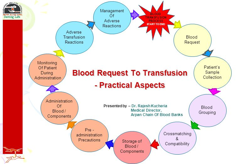 Blood Request To Transfusion - Practical Aspects