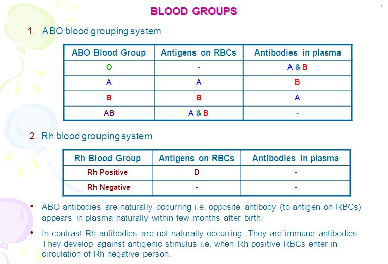 BLOOD GROUPS ABO blood grouping system Rh blood grouping system