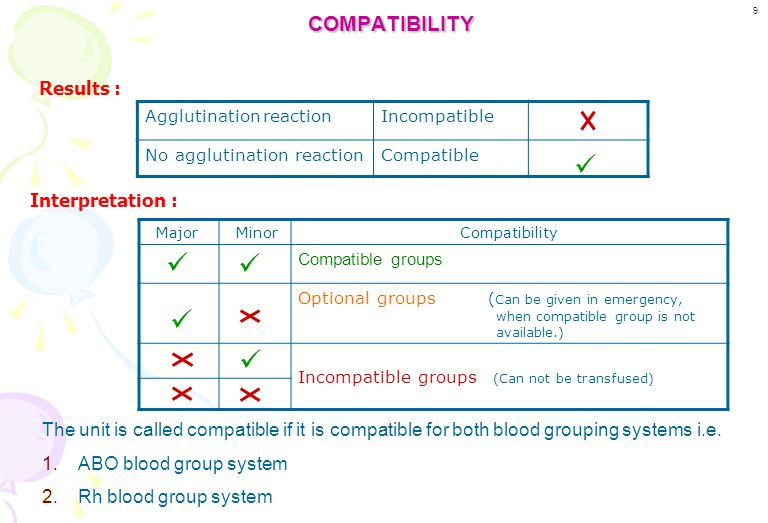     COMPATIBILITY Results : Interpretation :