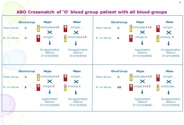 ABO Crossmatch of 'O' blood group patient with all blood groups