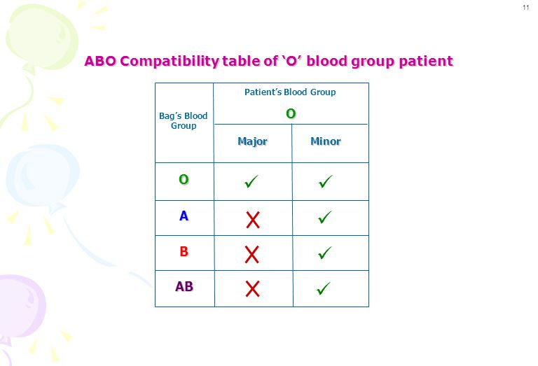 ABO Compatibility table of 'O' blood group patient