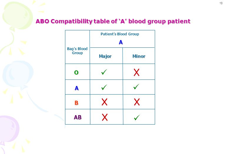 ABO Compatibility table of 'A' blood group patient