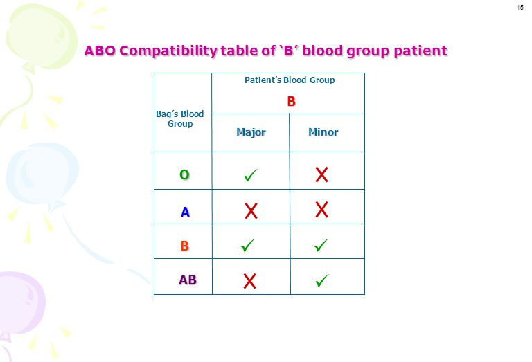 ABO Compatibility table of 'B' blood group patient