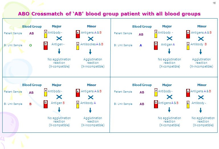 ABO Crossmatch of 'AB' blood group patient with all blood groups
