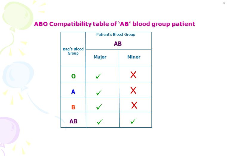 ABO Compatibility table of 'AB' blood group patient