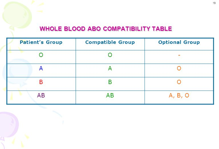WHOLE BLOOD ABO COMPATIBILITY TABLE