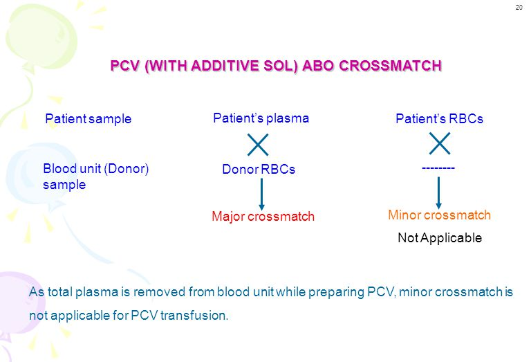 PCV (WITH ADDITIVE SOL) ABO CROSSMATCH