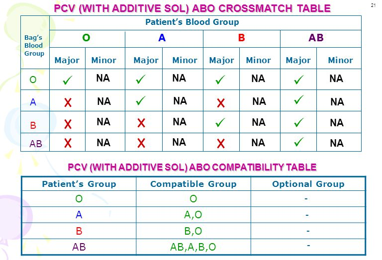          PCV (WITH ADDITIVE SOL) ABO CROSSMATCH TABLE NA O A