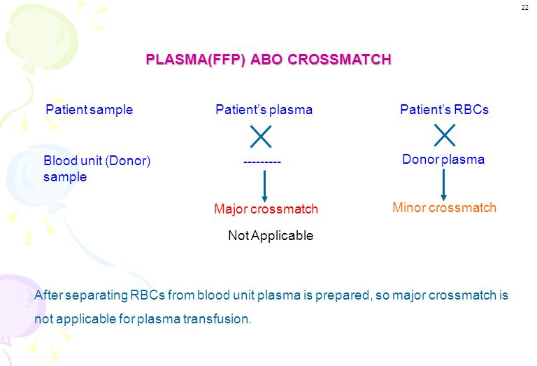 PLASMA(FFP) ABO CROSSMATCH