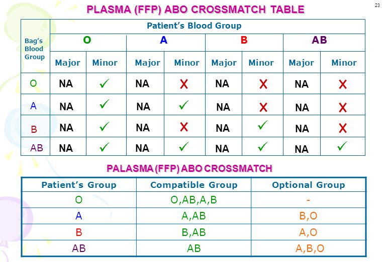 PLASMA (FFP) ABO CROSSMATCH TABLE PALASMA (FFP) ABO CROSSMATCH
