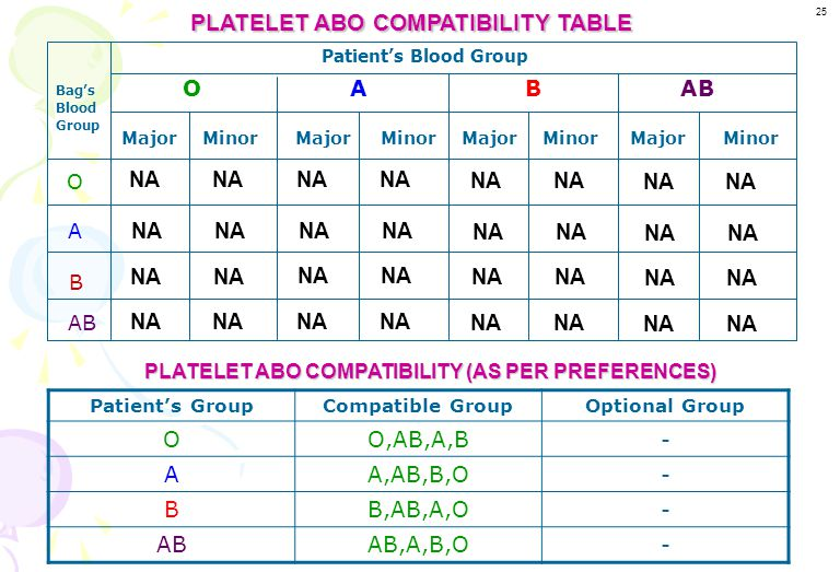 PLATELET ABO COMPATIBILITY TABLE