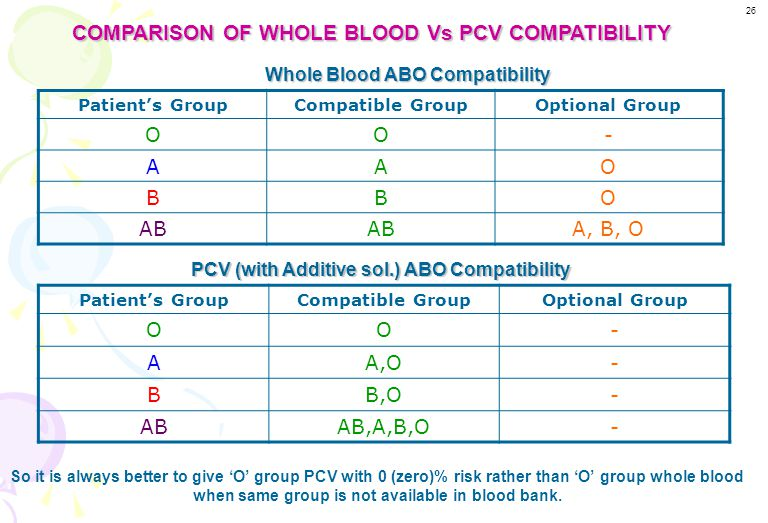 COMPARISON OF WHOLE BLOOD Vs PCV COMPATIBILITY