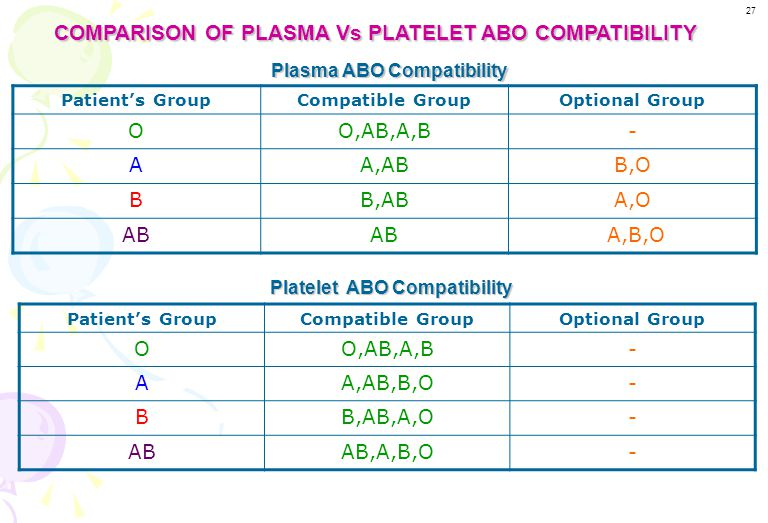 COMPARISON OF PLASMA Vs PLATELET ABO COMPATIBILITY