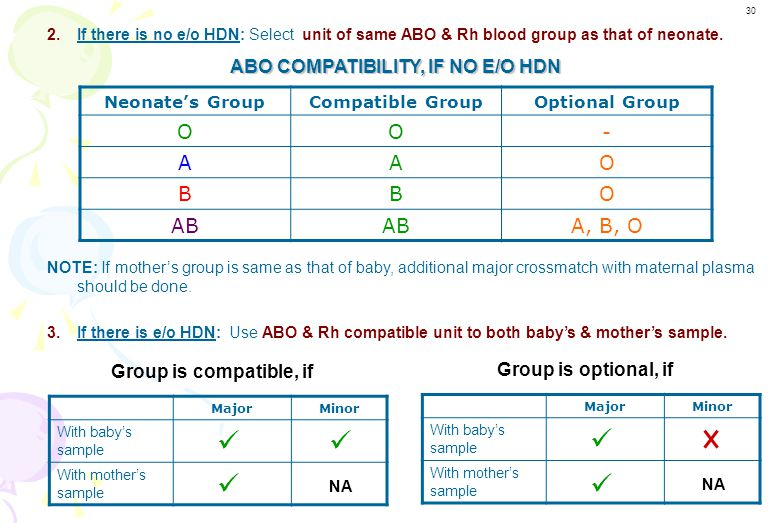 ABO COMPATIBILITY, IF NO E/O HDN