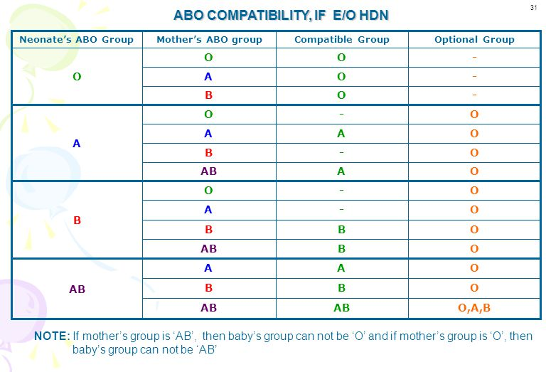 ABO COMPATIBILITY, IF E/O HDN