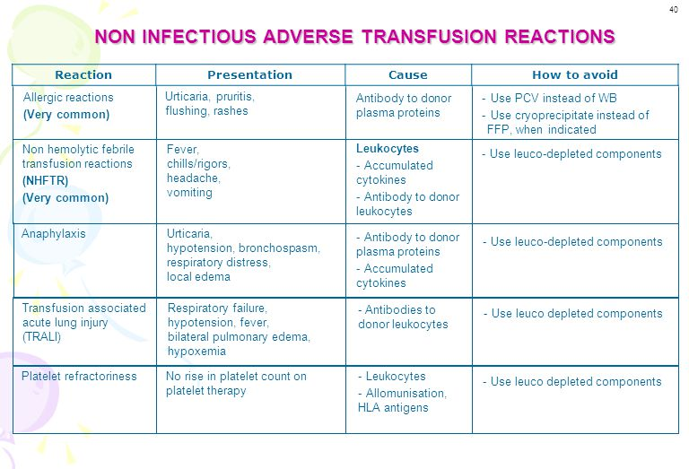 NON INFECTIOUS ADVERSE TRANSFUSION REACTIONS