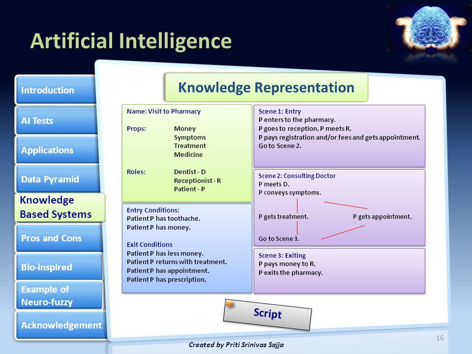 Knowledge Representation Created by Priti Srinivas Sajja