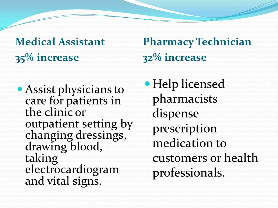 Medical Assistant 35% increase. Pharmacy Technician. 32% increase.